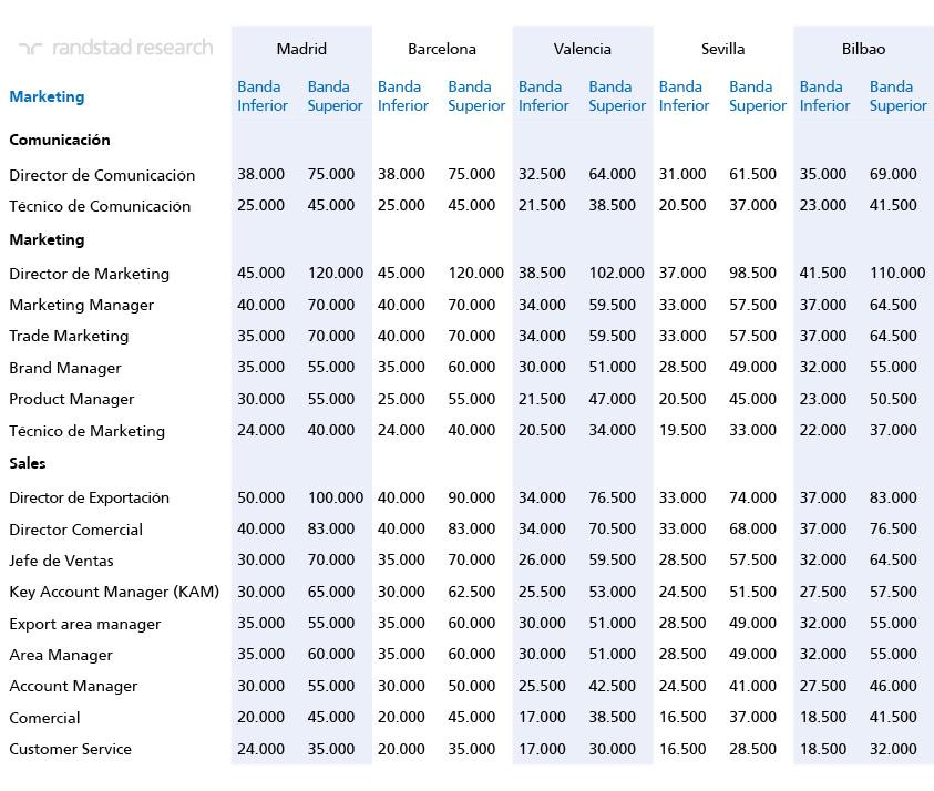 Informe Tendencias Salariales_Marketing