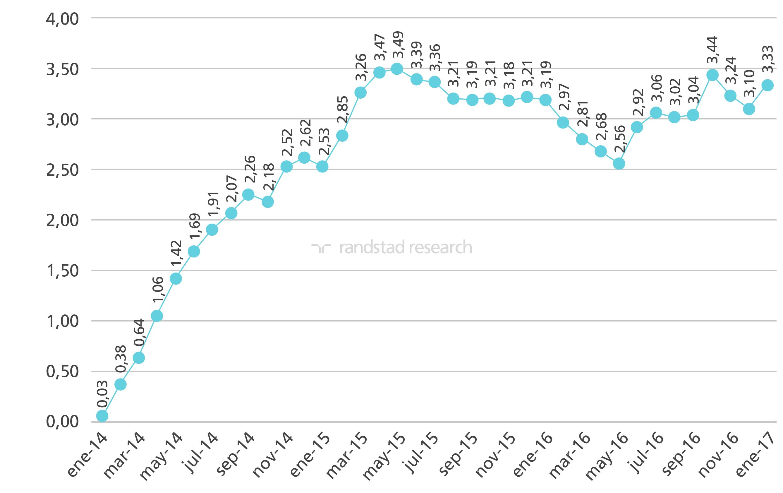 Análisis datos paro enero 2017 | Randstad Research