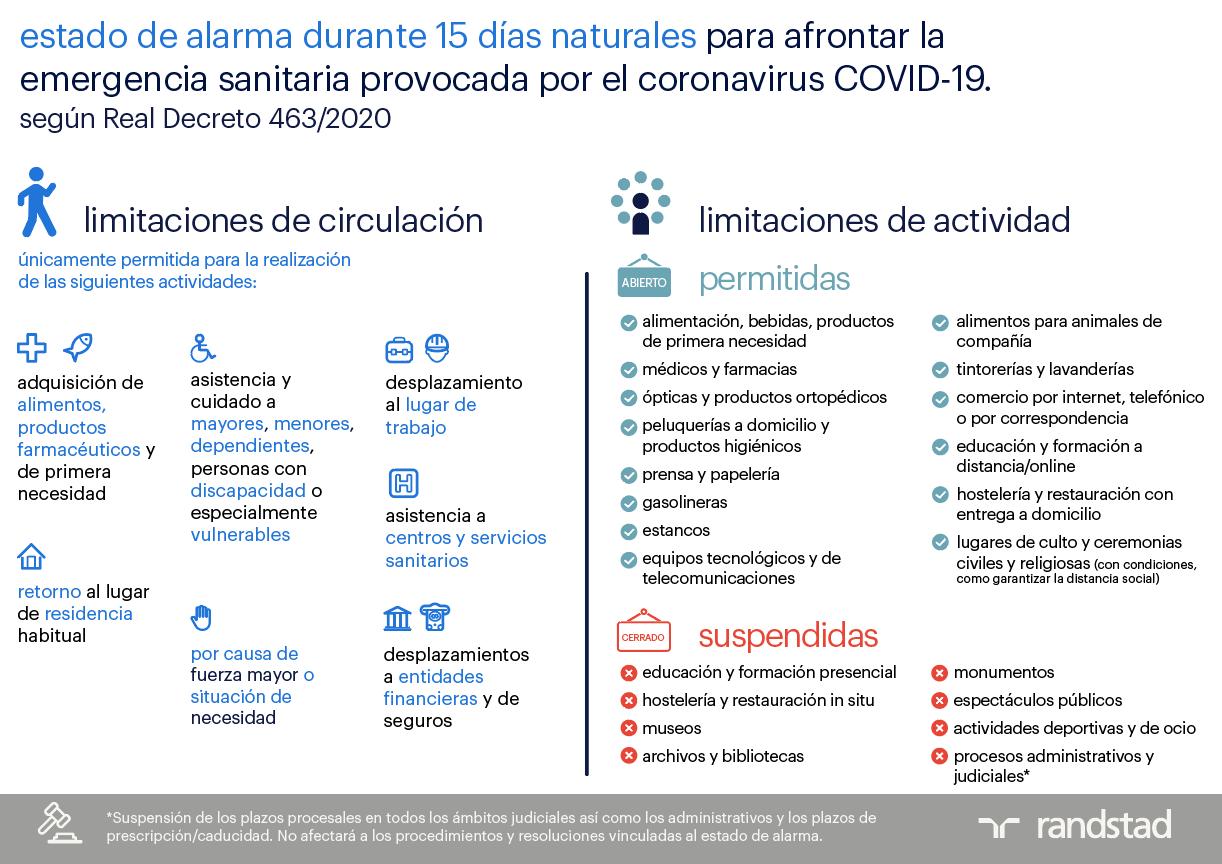 Infografía | Medidas del Estado de Alarma | Randstad Research
